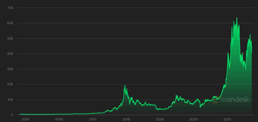 Bitcoin prisudvikling