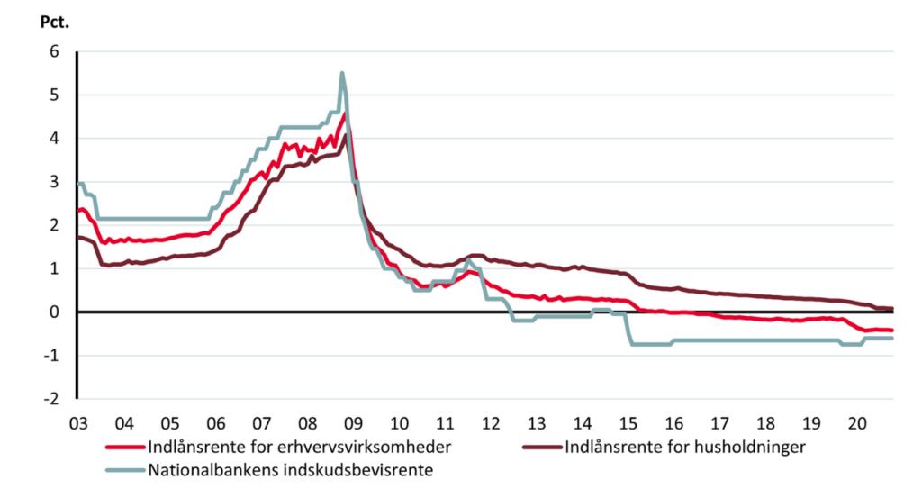Indlaansrenten i Danmark over tid